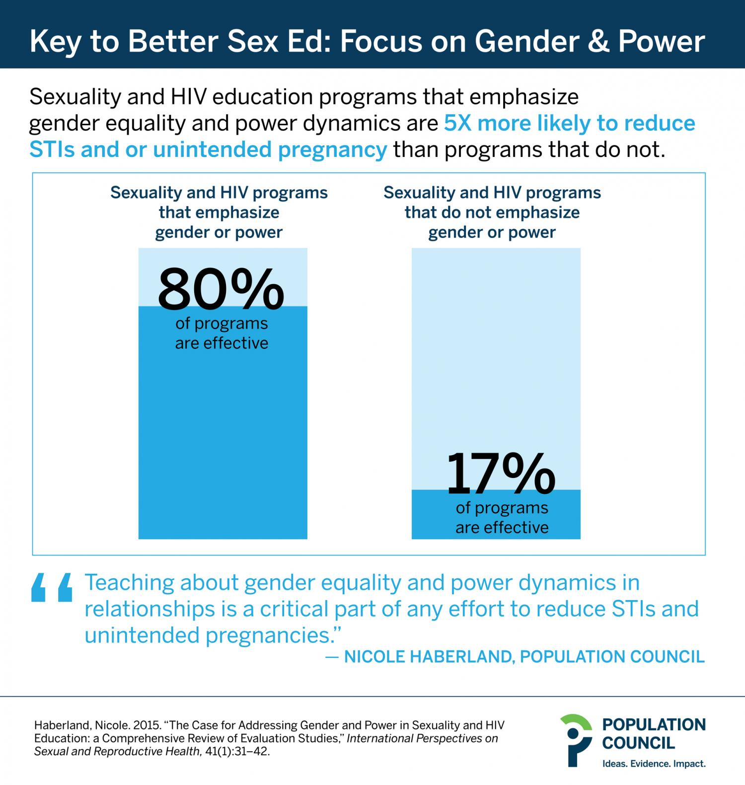 Gender and power topics in sexual education